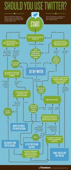 Twitter gebruiken; ja of nee? (infographic)