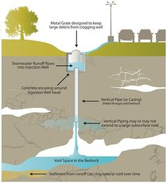 Injection Well Infographic
