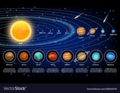 Find Solar System Planets Set Vector Realistic stock images in HD and millions of other royalty-free stock photos, illustrations and vectors in the Shutterstock collection. Thousands of new, high-quality pictures added every day. Solar System Map, Solar System Wallpaper, Solar System Projects, Solar System Planets, Space Illustration, Illustrations, Planet Pictures, Photo Café, Space Artwork