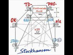 Karlheinz Stockhausen - Oktophonie - 1990-91 - YouTube