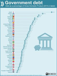 From 2007-2013 government debt increased 34.7 % points across the OECD; Compare your country #dataviz