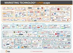 This Insane Graphic Shows How Complex Marketing Technology Is Right Now  Read more: http://www.businessinsider.com/lumascapes-new-marketing-technology-chart-2013-5#ixzz2SrSQq086