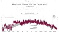 Earth rotates to show location in this New York Times visualization on global warming — http://www.nytimes.com/interactive/2016/02/19/us/2015-year-in-weather-temperature-precipitation.html