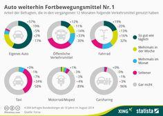 Infografik: Auto weiterhin Fortbewegungsmittel Nr. 1   Statista
