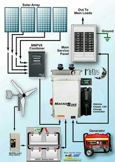 Simple Tips About Solar Energy To Help You Better Understand. Solar energy is something that has gained great traction of late. Both commercial and residential properties find solar energy helps them cut electricity c Diy Solar, Solaire Diy, Alternative Energie, Solar Panel Technology, Energy Technology, Solar Projects, Best Solar Panels, Solar Panels For Home, Off Grid Solar Panels