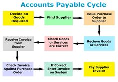 Accounts Payable Ledger - 9 Steps Accounts Payable Cycle Read our guide for accounts payable procedures. Accounting Notes, Accounting Education, Accounting Basics, Accounting Student, Bookkeeping And Accounting, Accounting And Finance, Accounting Software, Accounting Consultant, Accounting Process