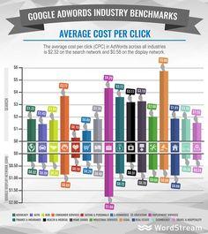 average cost per click in adwords
