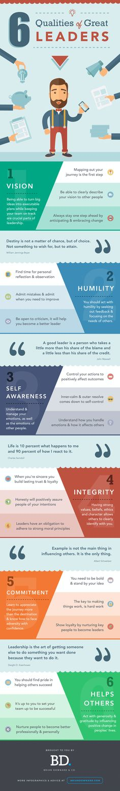 """If you've ever wondered: """"What are the most important leadership characteristics?"""" """"Which leadership qualities & traits should I be focusing on?"""" """"How can I become a better leader?"""" . Then I've got just the thing for you… It's this infographic that highlights the 6 most important qualities of great leaders. Be..."""