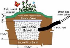 Separett FAQ - Composting Toilets Canada