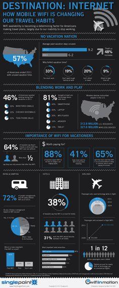 Cómo nuestra necesidad por estar conectados está afectando la manera en la que viajamos #infografia #wifi #movil