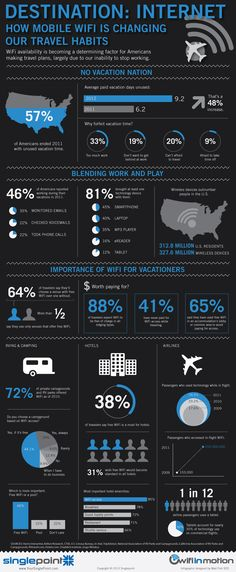 Destination: Internet, how mobile wifi is changing our travel habits. #Infographic #travel #wifi #mobile
