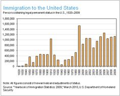 Statistical Data Indicating Immigration To The United States From 1820 Through 2009 High Levels Were