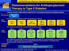 Recommendations for Antihyperglycemic Therapy in Type 2 Diabetes Type 2 Diabetes Treatment, Diabetes Treatment Guidelines, Therapy, Positivity, Blog, Blogging, Healing, Optimism