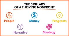 Leading a nonprofit can feel completely overwhelming. It helps to have a clear roadmap. Here are the 5 pillars that every thriving nonprofit focuses on.