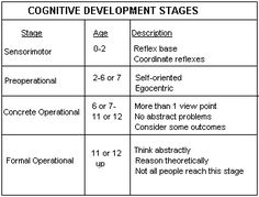Piaget's Stages of Cognitive Development - Piaget's theory of ...