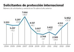 El historial de España en peticiones de asilo se triplica con más de 15.000