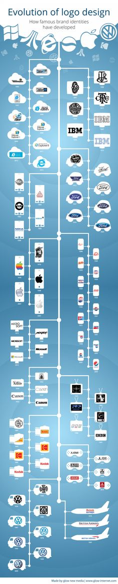 Evolution of Logo Design: Microsoft; IBM; Ford; Nokia; Pepsi; Apple; Canon; BBC; Kodak; VW; [INFOGRAPHIC]
