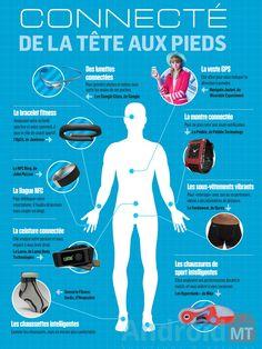 Bientôt connecté de la tête aux pieds? Technology World, Medical Technology, Wearable Technology, Digital Technology, Science And Technology, Technology Innovations, Web 2.0, Medical Coding, Smart City