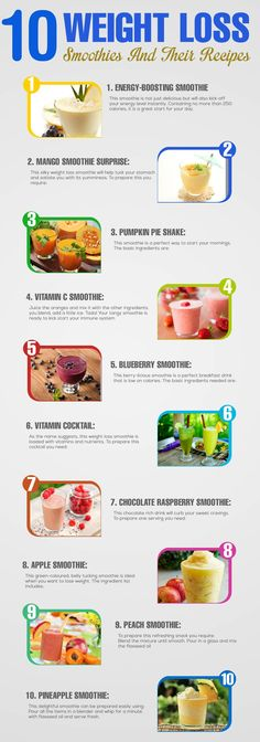 Given below are the top ten weight loss smoothies and their recipes.