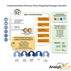"""The Mapping Manager automates and manages the """"source to target"""" mappings through the life-cycle process. Its a robust, scalable and customizable platform for creating & governing enterprise data mappings & a code-generator for auto-generating ETL jobs for leading ETL tools."""