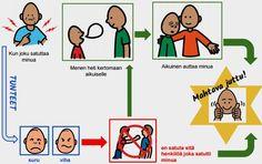 Erityislapsen kasvun ja kehityksen tueksi: Miten toimia kun joku toinen satuttaa?