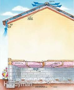 Figure D shows how to insulate the attic and crawlspace in your house. Figure D shows how to insulate the attic and crawlspace in your house. Home Renovation, Home Remodeling, Home Insulation, Crawl Space Insulation, Home Fix, Home Repairs, Diy Home Improvement, Home Projects, Building A House