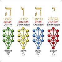 Hand Symbols, Alchemy Symbols, Spiritual Symbols, I Ching, Names Of God, Beautiful Gif, Menorah, Tree Of Life, Sacred Geometry