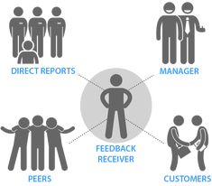 A guide to understanding 360 degree feedback. Gaining feedback from peers, reports, managers and customers gives a person valuable insight. 360 Degree Feedback, Learning Centers, Leadership, Career, Management, Training, Concept, Change, Business