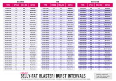 Burn more calories during and after your workout with burst intervals! Three different levels of intensity.