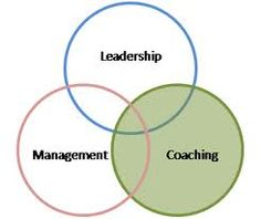 Coaching managers on best practice when dealing with Employee Relation issues.
