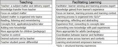 teaching-vs-facilitating-learning