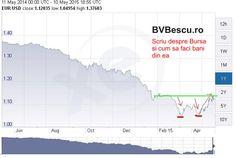 Paritatea EUR/USD este departe. Isi incepe dolarul corectia?
