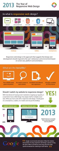 Responsive Website Design | Image Plus