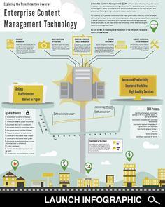 Infographic: How Enterprise Content Management Software is Transforming the Public Sector - GovLoop - Knowledge Network for Government Enterprise Content Management, Technology Infrastructure, Records Management, Organizational Structure, Increase Productivity, Social Business, Information Technology, Digital Technology, Infographics