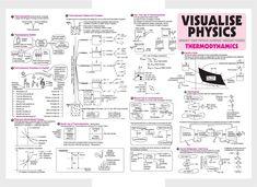 #Thermodynamics - #Visualize Physics - #ARIHANT #Physics #Spectrum #Magazine #JEEMain #JEEAdvanced #Class11 #ClassXI #Class12 #ClassXII Gcse Physics, Physics Lessons, Learn Physics, Physics Concepts, Basic Physics, Physics Formulas, Physics Notes, Modern Physics, Chemistry Lessons