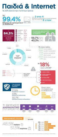 Infographic για τα αποτελέσματα της έρευνας της Δίωξης Ηλεκτρονικού Εγκλήματος για την ασφαλή χρήση του διαδικτύου από μαθητές με την υποστήριξη της Visa.