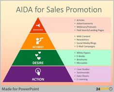 Tips to Use AIDA Business Model in PowerPoint Presentations Brainstorming sales promotion and strategies with your teams? Use the AIDA model in your presentation to visually communicate your ideas for each step. Marketing Models, Marketing Tactics, Sales And Marketing, Business Marketing, Content Marketing, Social Media Marketing, Online Marketing, Marketing Strategies, Marketing Communications