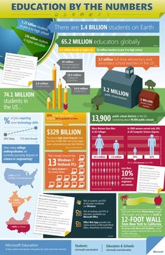 Education By The Numbers (infographic, from The Infographics Showcase) - made by Microsoft (see the product plugs at the bottom)