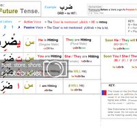 Letter N Words, Learning Arabic, Cool Websites, Islam, Advertising, Lettering, Drawing Letters, Letters, Character
