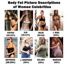 Women Final SMALL1 (Almost Complete Guide) to Body Fat Percentage Of Celebrities. I would guesstimate JLO and Chyna to be about 19% in these photos.