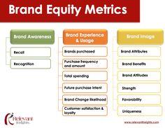 brand equity metrics