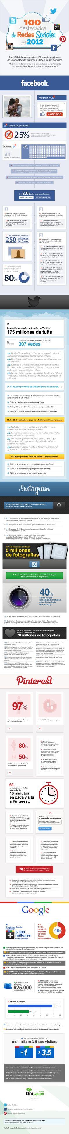 100 datos más importantes de Redes Sociales en 2012 #infografia #infographic #socialmedia