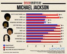 Discográfica: Michael Jackson