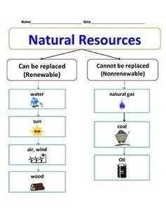 1000+ ideas about Natural Resources on Pinterest | Non Renewable ...
