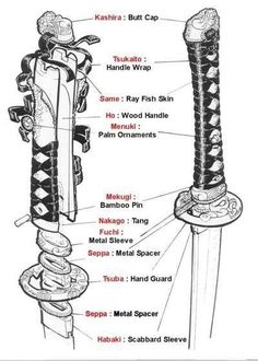 Katana Sword Reference: Top Image Row 2: Left, Right Row 3, (Source: Unknown) Row 4: Left, Right Bottom Image