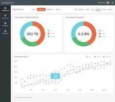 Charts dashboard