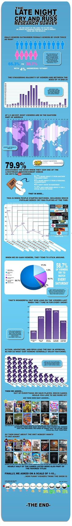 The Late Night with Cry and Russ Demographic Research Survey ~Created by the one and only Red