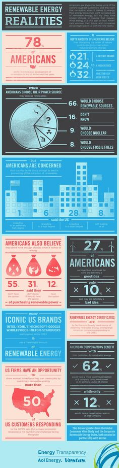 Renewable Energy Realities: US Energy Transparency Infographic ALTERNATIVE ENERGY REPORT IS WAITING FOR YOU...