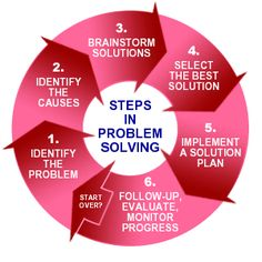 This illustration shows some key steps in effective problem solving. Using a tool like this to teach students the proper methods will encourage long term problem solving skills that they can use in multiple areas of their lives!