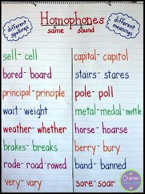 Homophone anchor chart for upper elementary students! Students write the other spelling of the homophone on the FREE handout linked Teaching Grammar, Grammar Lessons, Teaching Writing, Writing Skills, Teaching English, Teaching Kids, Elementary Teaching, Teaching Spanish, 4th Grade Writing